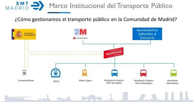 Quién es quién en el transporte público de Madrid